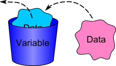 Variables and Data Types in Java