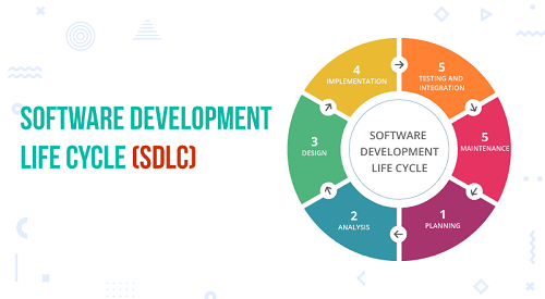 What is SDLC model overview